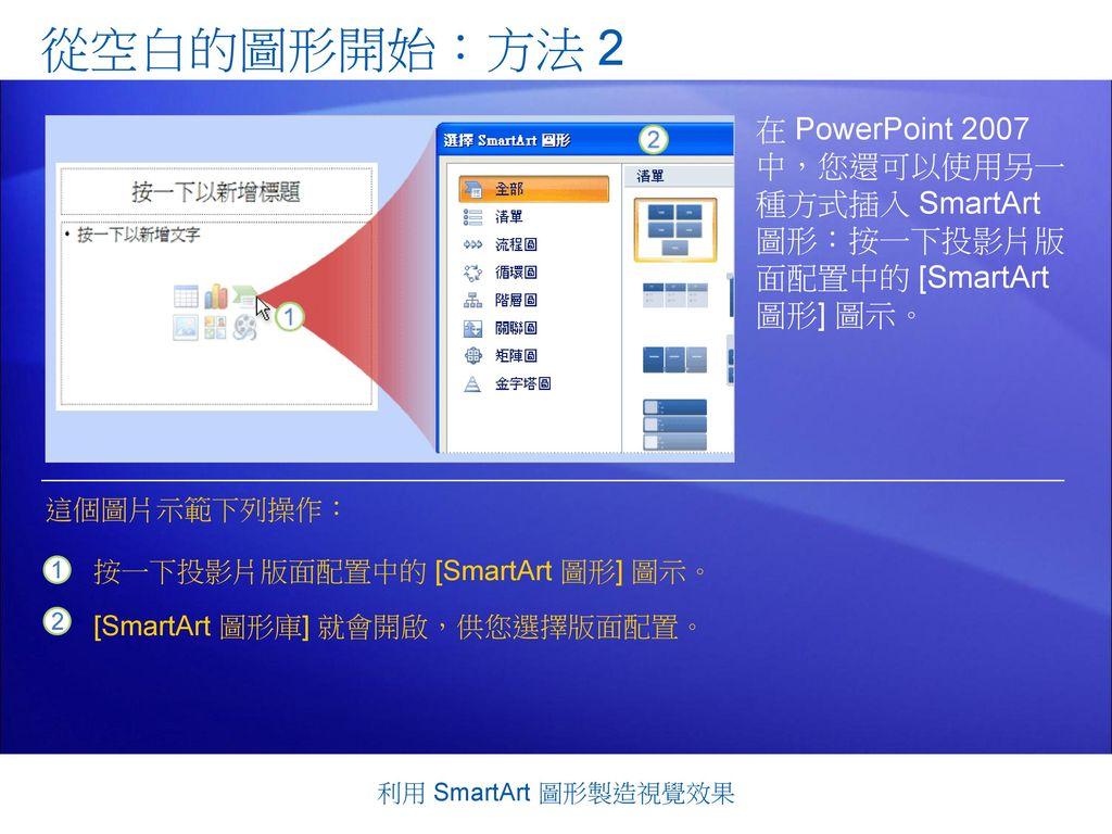 從空白的圖形開始:方法 2 在 PowerPoint 2007 中,您還可以使用另一 種方式插入 SmartArt 圖形:按一下投影片版 面配置中的 [SmartArt 圖形] 圖示。 這個圖片示範下列操作: